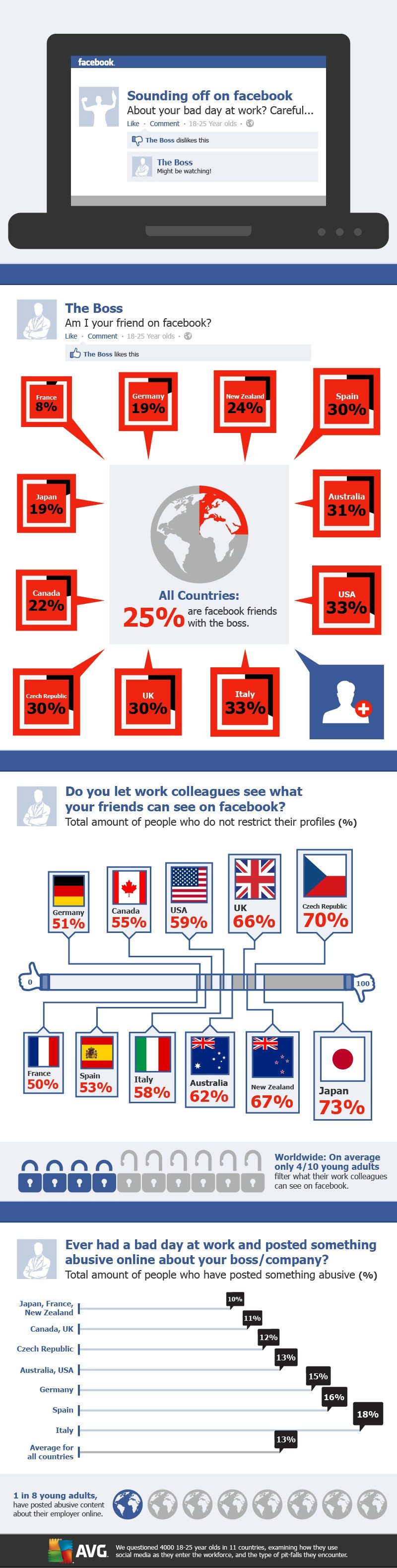 Do you have your boss as your friend on #Facebook #Infographic
