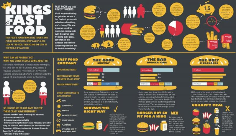the king of fastfood #infographic
