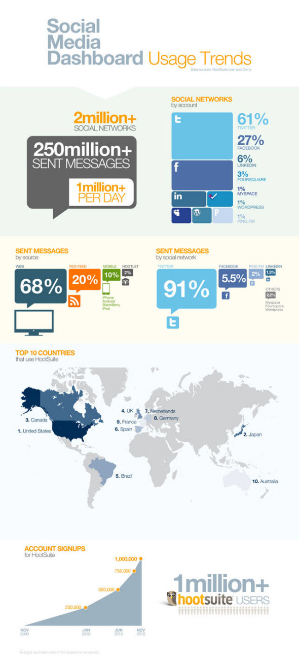 Social Media #SMM Dashboard #Infographic