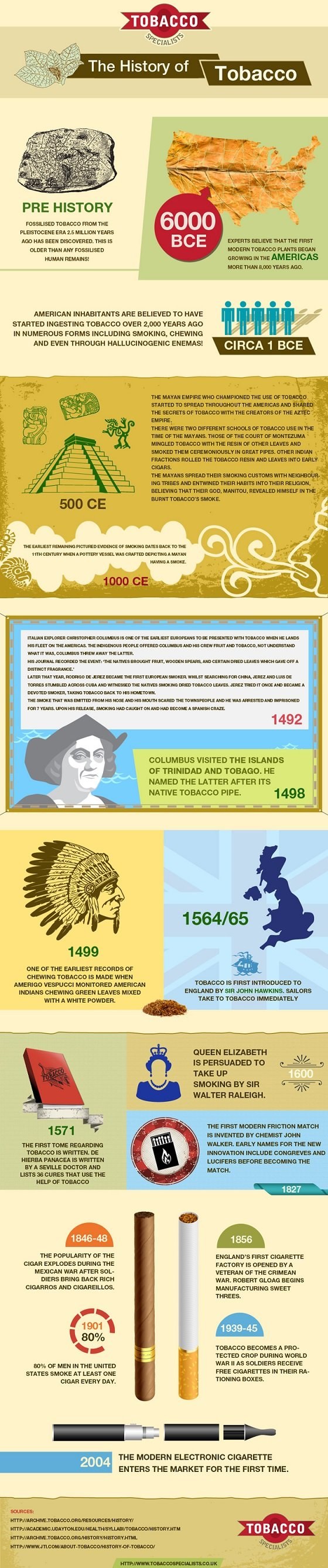 the history of tobacco