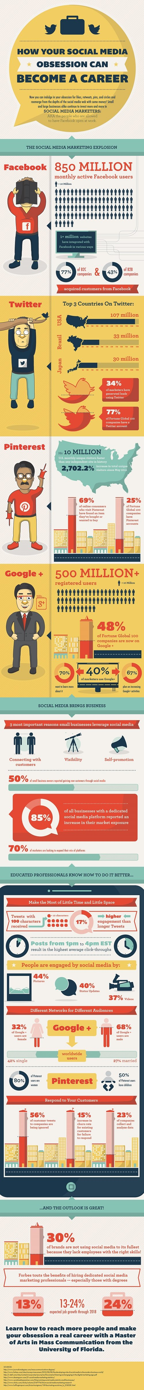 How your social media obsession can become a career - #Infographic