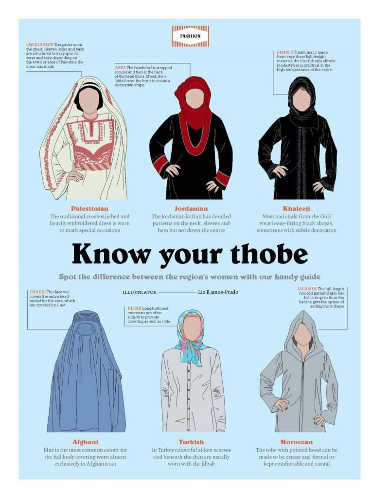 Females Thobe تعرف على الثوب النسائي #Infographic