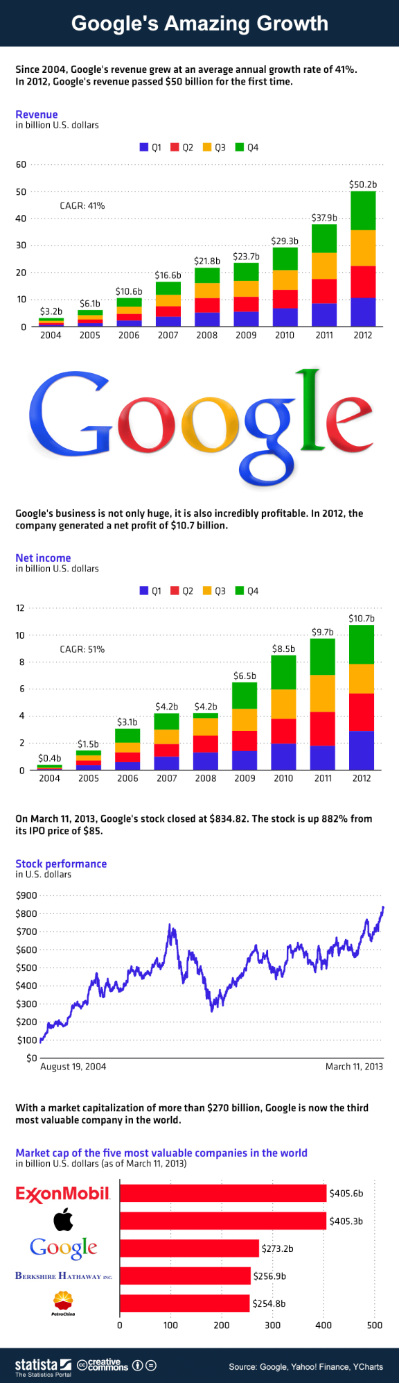 Google's amazing growth #infographic