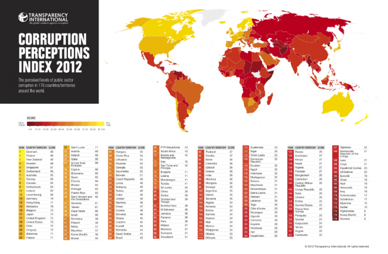 Corruption Perceptions Index 2012 - #Infographic