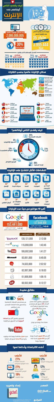 كيف يقضي الناس أوقاتهم على الإنترنت #انفوغراف #معلومات #انفوجرافيك #انفوجرافيك_عربي