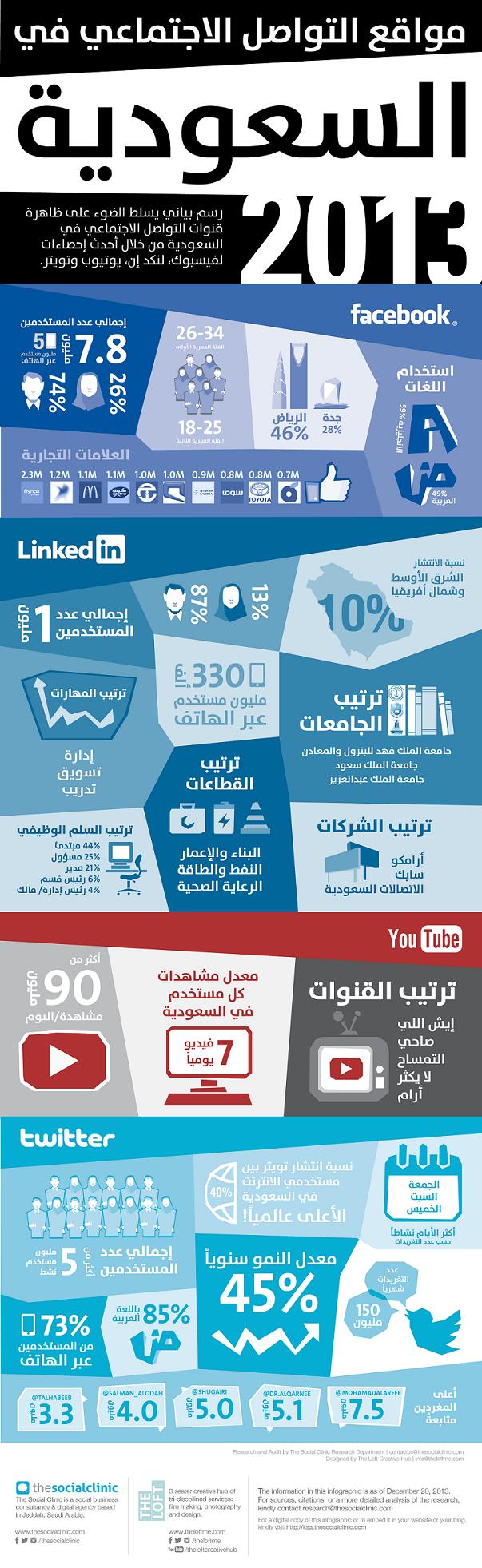 مواقع التواصل الاجتماعي في السعودية عام 2013 #انفوجرافيك
