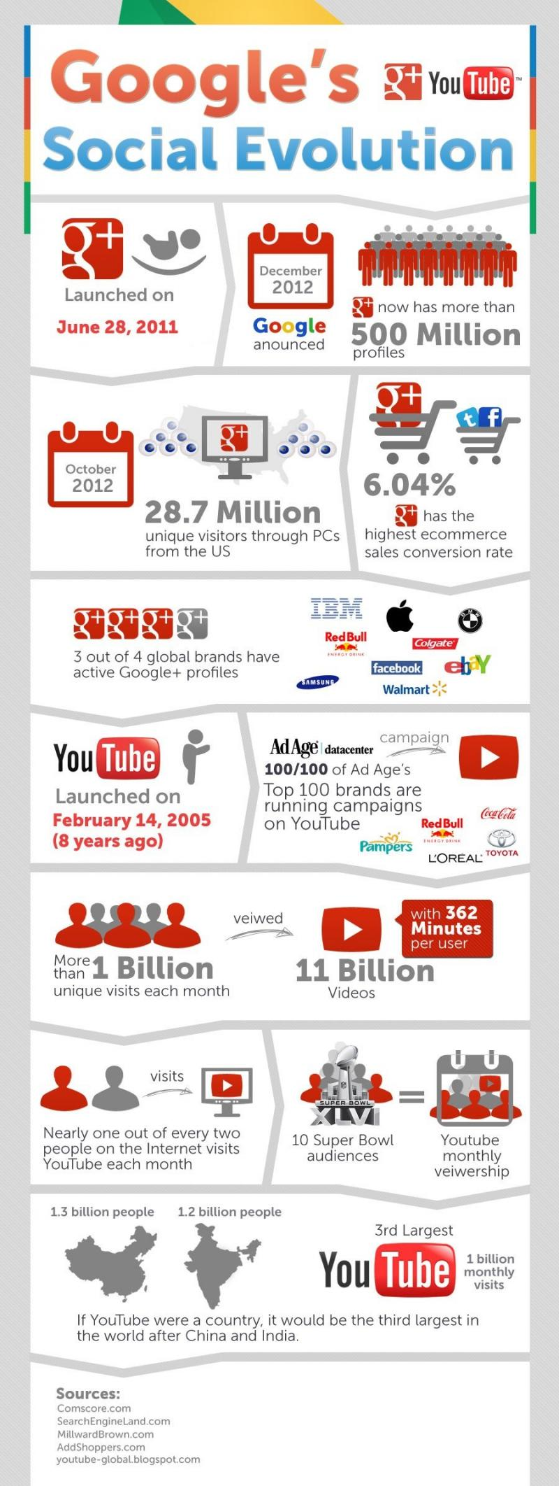 Google's social evolution #infographic