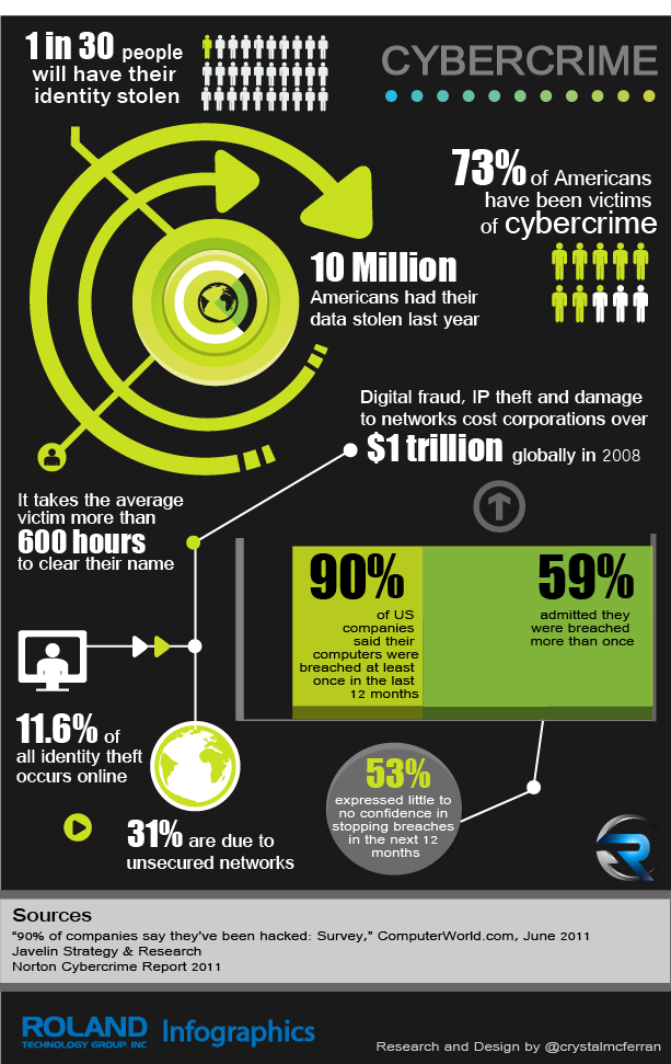 victims of cybercrime #infographic