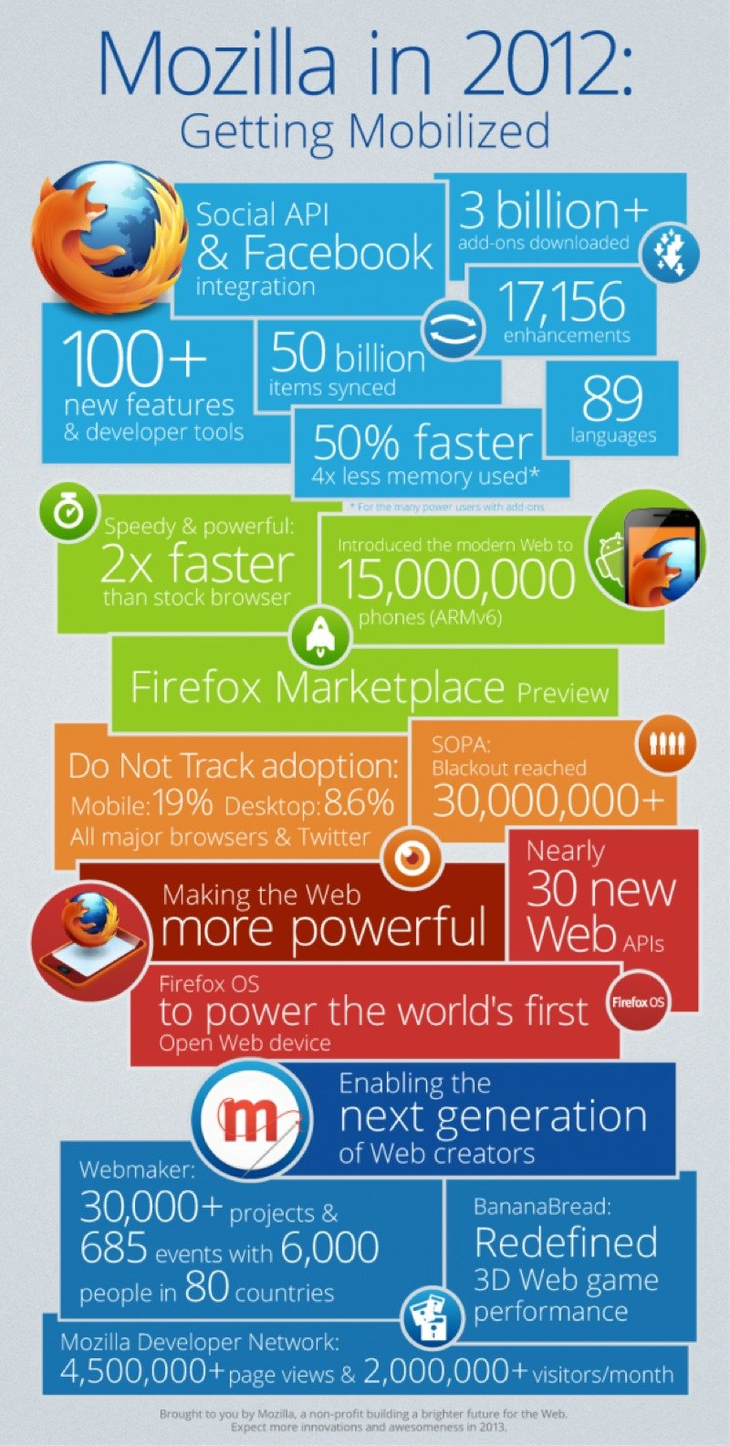 Mozilla Pushes Toward Its Mobile Destiny In 2012 #Infographic