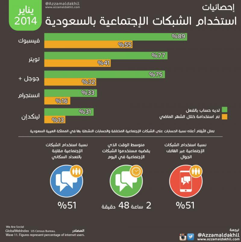 إحصائيات استخدام الشبكات الإجتماعية في السعودية #انفوجرافيك