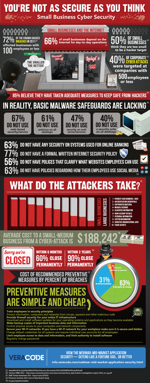you're not as secure as you think #infographic