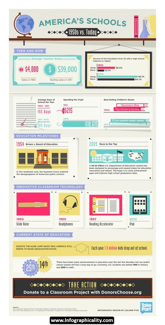 america's school 1950s vs.today #infographic
