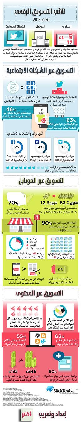 51 ثلاثي التسويق الرقمي لعام ٢٠١٣ #معلومات #إنفوجرافيك