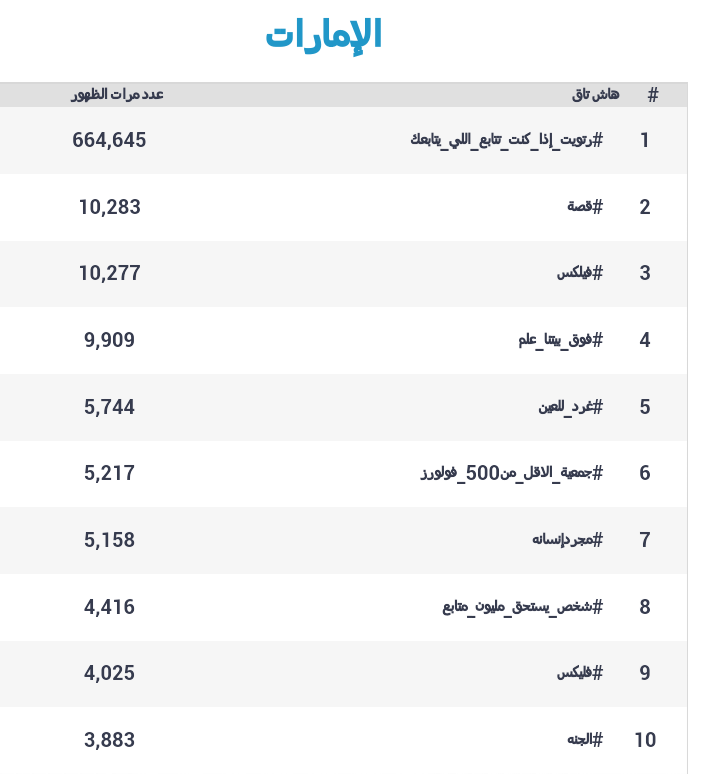 الهاشتاغات الأكثر استخداما في #الإمارات على #تويتر عام 2012