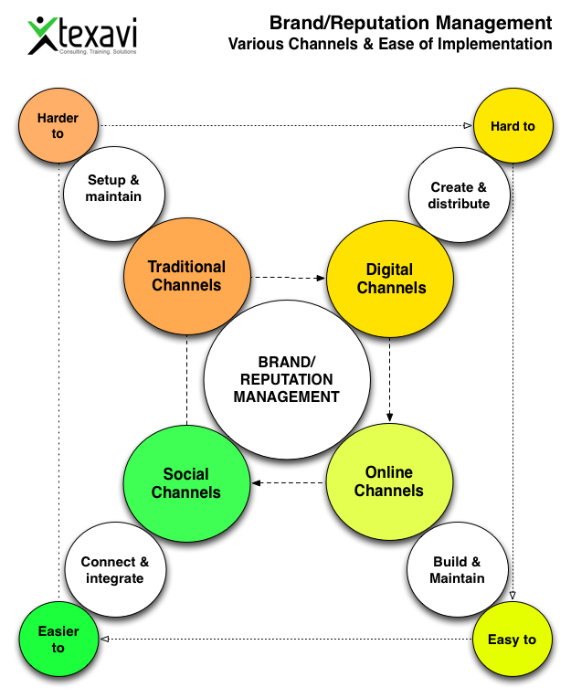 Brand/reputation management #infographic
