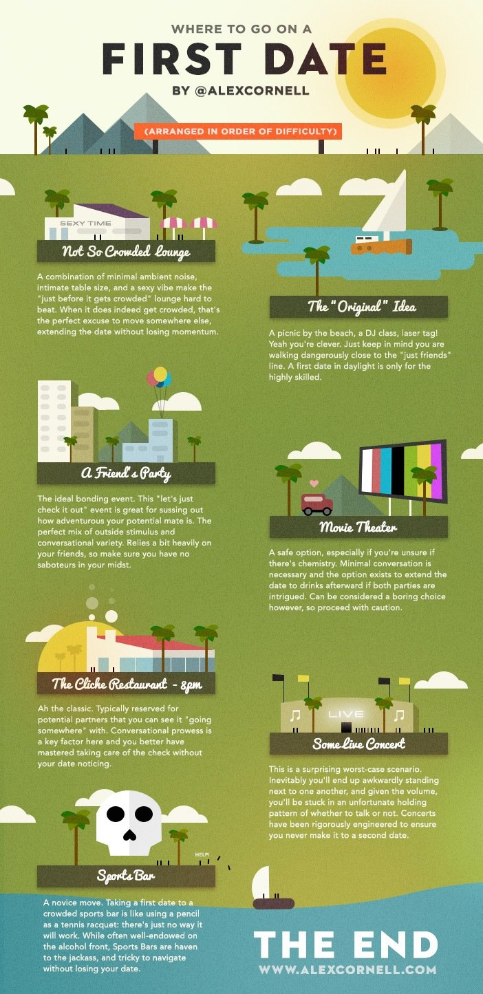 where to go on a first date by alexcornell #infographic