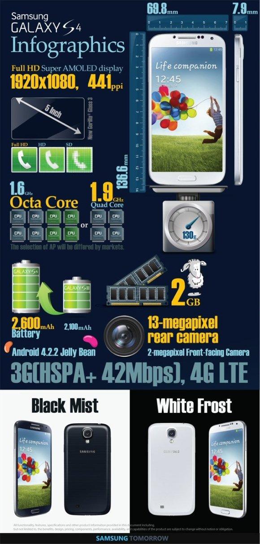 #Samsung galaxy S4 #infographic