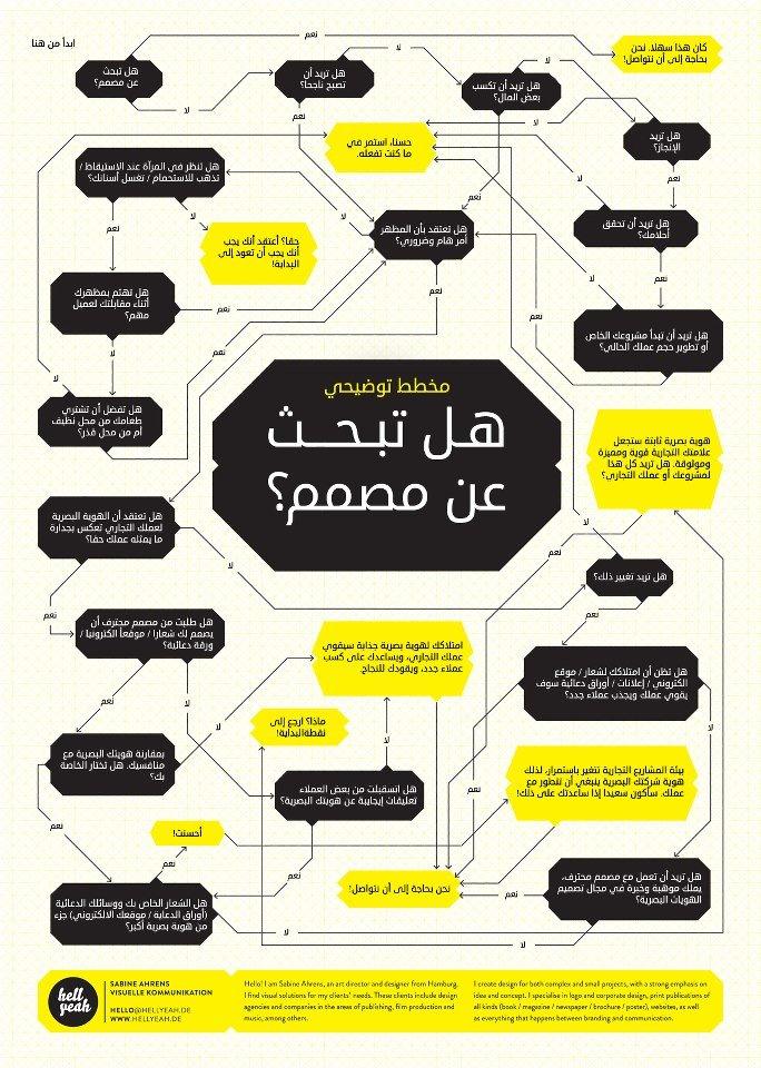 هل تبحث عن مصمم ؟ #انفوجرافيك