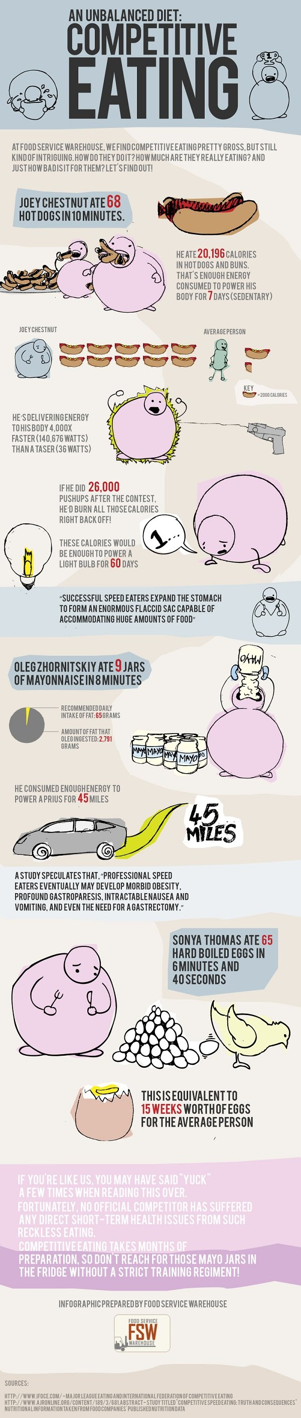 AN unbalanced diet competitive eating #infographic