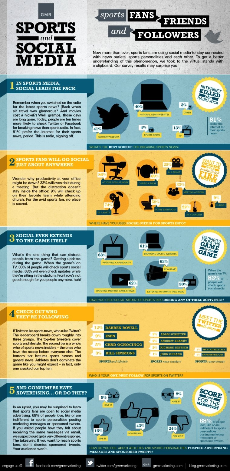 Sports and Social Media #Infographic