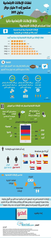 نفقات الاعلانات في الشبكات الاجتماعية #معلومات #انفوجرافيك