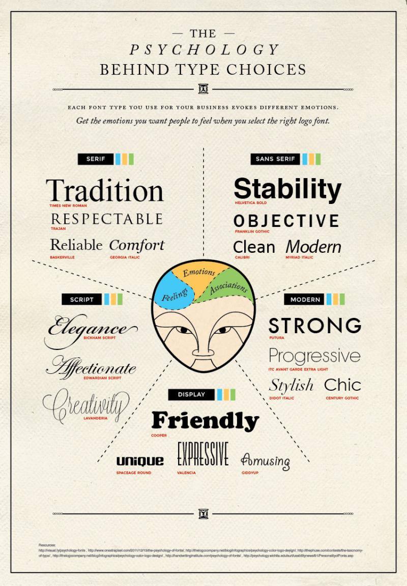 Psychology Behind Type choices #infographic