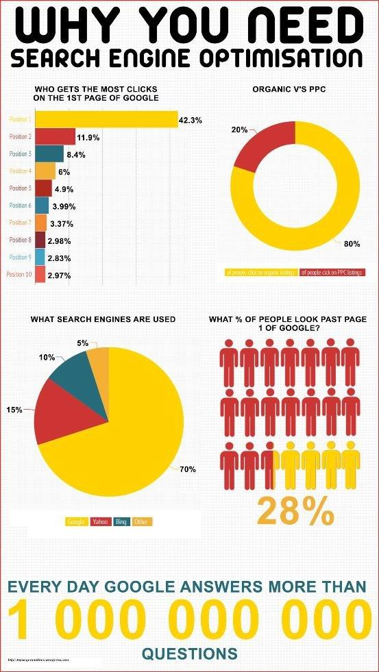 Why you need search engine optimization #SEO #Infographic