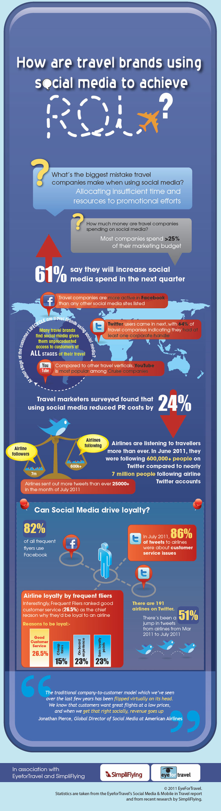 How are travel brands using social media achieve ROI? #infographic