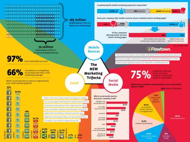 Infographic New World Marketing