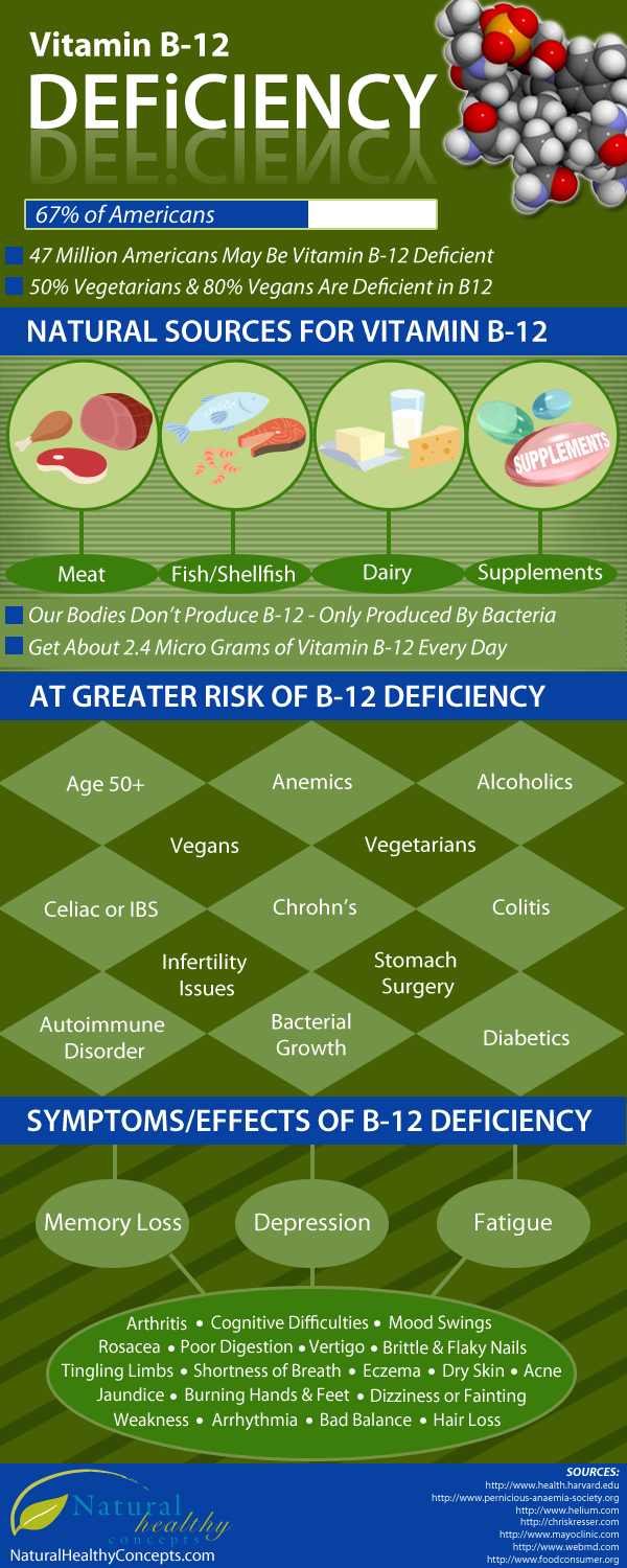 B12 Deficiency #infographic