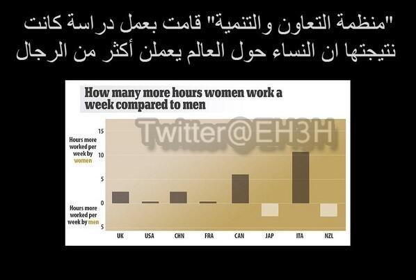 عمل النساء حول العالم اكثر مشقّة من عمل الرجال. #غرد_بصورة #معلومات