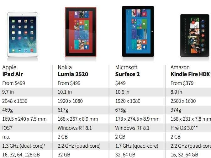 #Apple IPAD air Vs. #Nokia Lumia 2520 #Microsoft Surface 2 and #Amazon kindle fire HDX