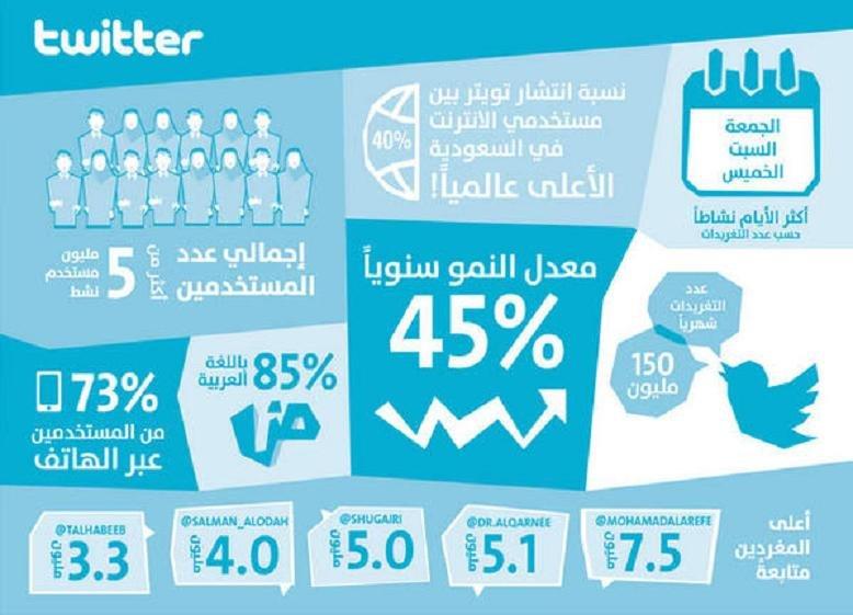"""السعودية الأولى عالمياً في استخدام """"تويتر"""" لعام 2013 #انفوجرافيك"""