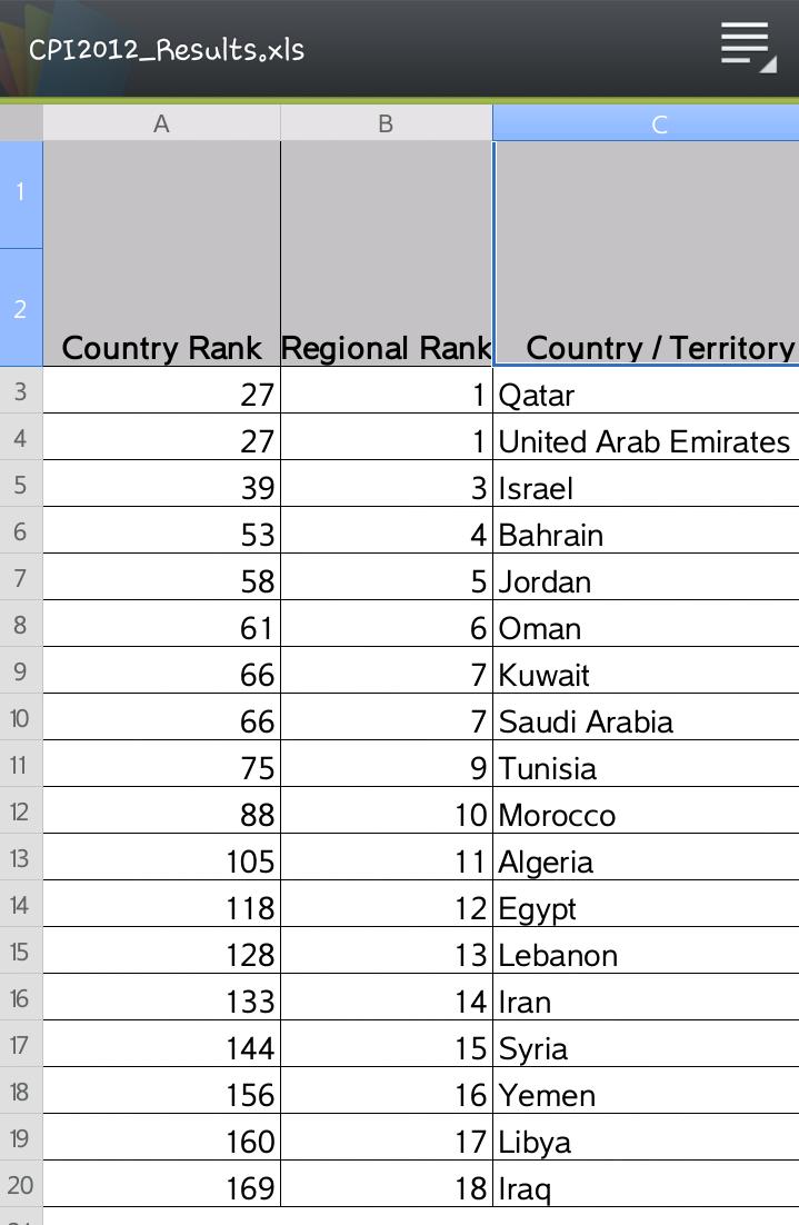 Corruption perceptions index 2012 - MENa region