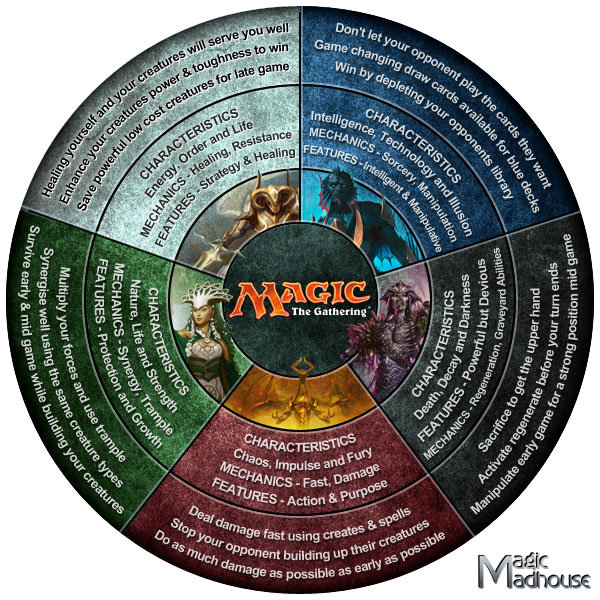 magic the gathering #infographic