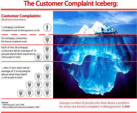 Customers Complaints Iceberg
