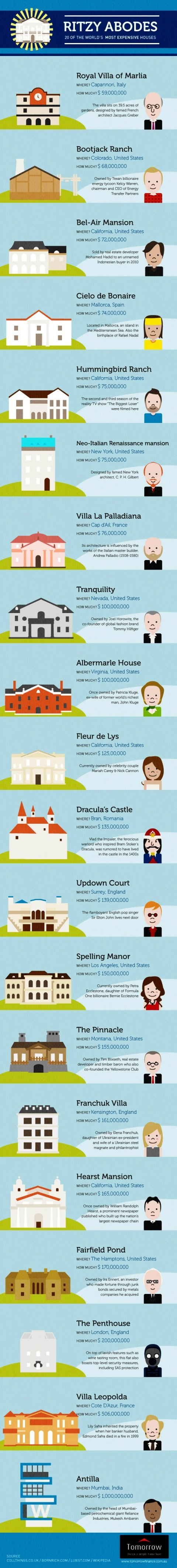 20 of the most expensive houses in the world #infographic