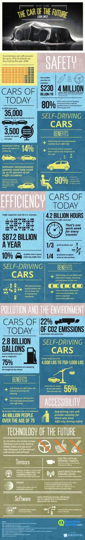 What does the car of the future look like #infographic