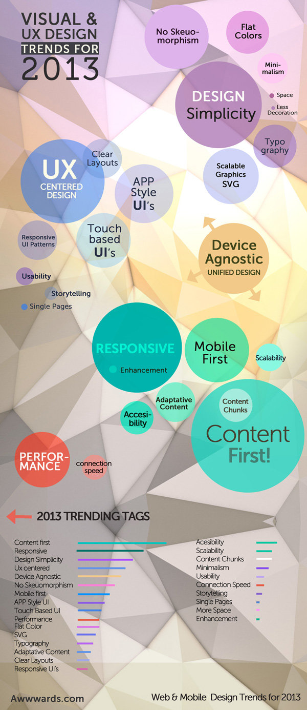 Visual and UX Design Trends 2013 #Infographic