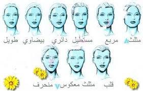 تحليل الشخصية حسب شكل الوجه.