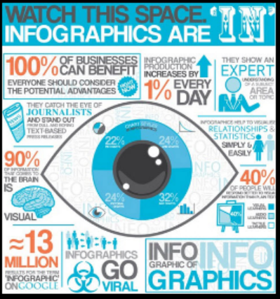 Reasons to use #infographic