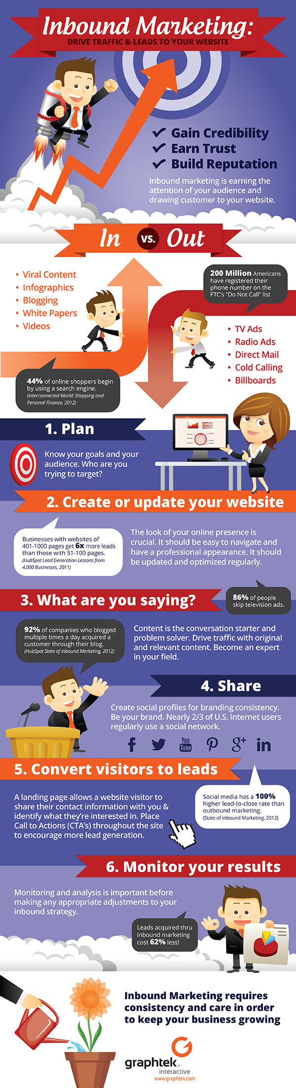 Inbound marketing #infographic