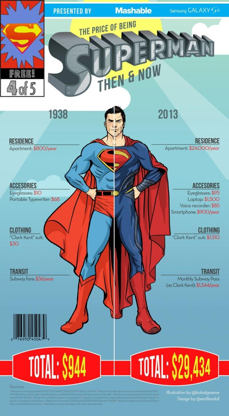 The price of being superman #infographic