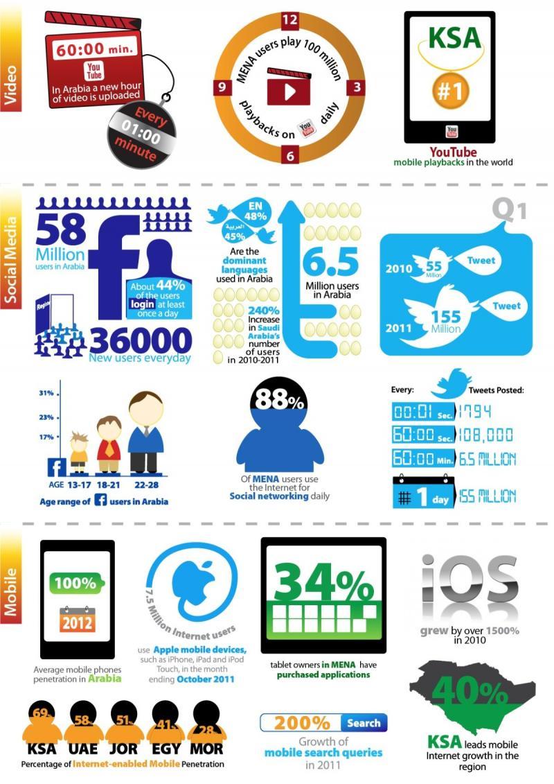 احصائيات متنوعة عن وسائط التواصل الاجتماعي للدول العربية #انفوجرافيك