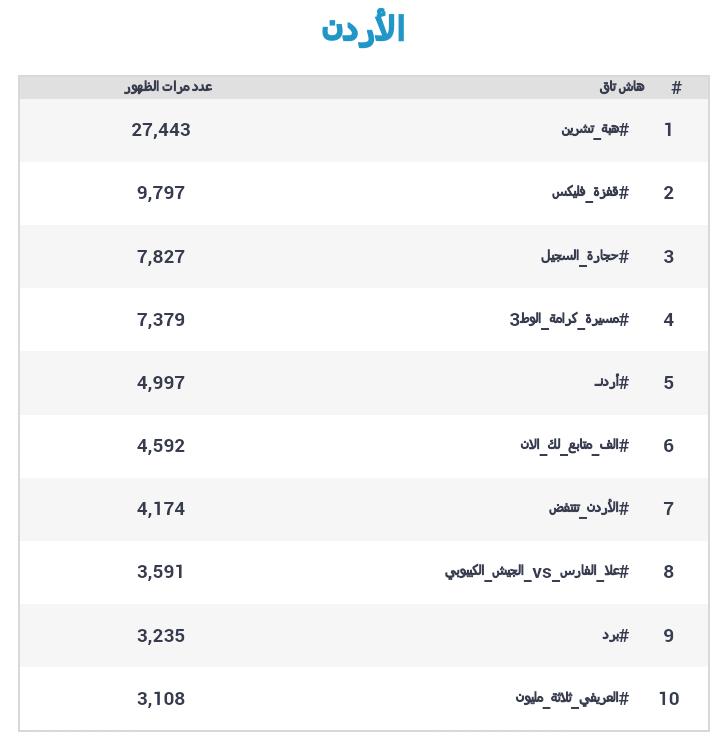 الهاشتاغات الأكثر ظهورا في #الأردن على #تويتر