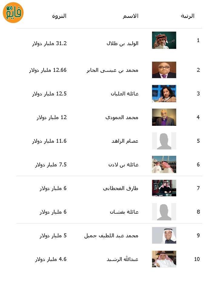 قائمة أغنياء #السعودية من 1 - 10