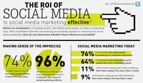 The ROI of social #infographic