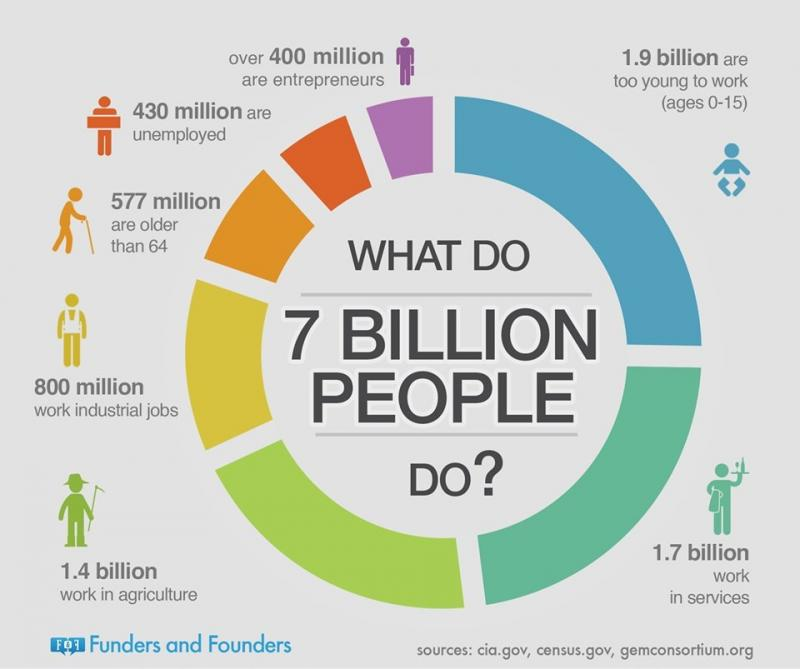 What do 7 billion people do #infographic