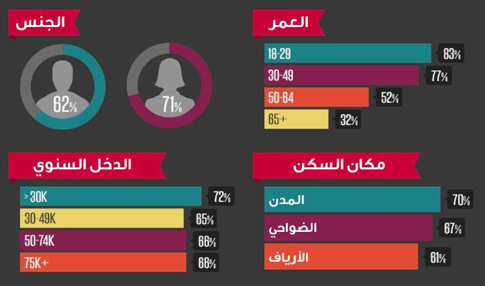 من الذي يستخدم المواقع الاجتماعية؟ #انفوجرافيك #معلومات