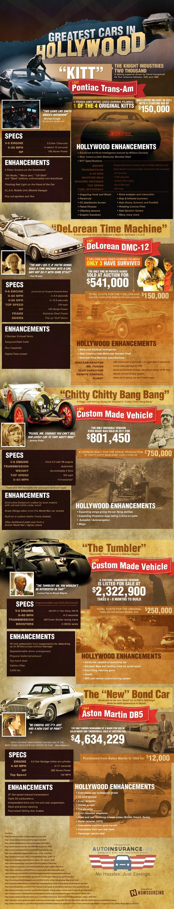 The Greatest Cars in Hollywood #infographic